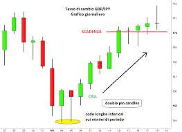 Consigli per il trading